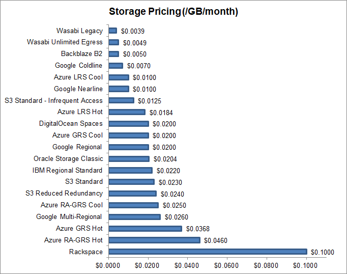 storage-pricing