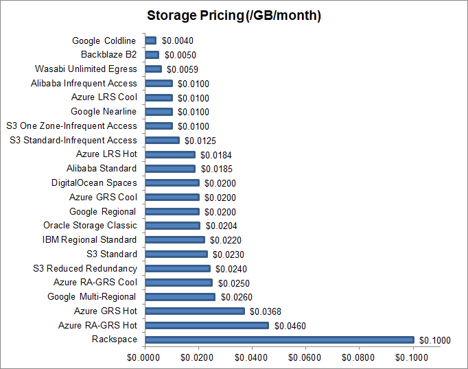 Object Storage Price Comparison - qBackup