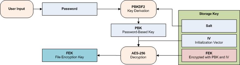 qBackup - Encryption